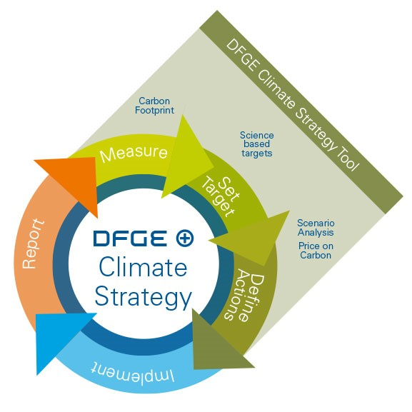 graphic showing the DFGE concept of climate strategy