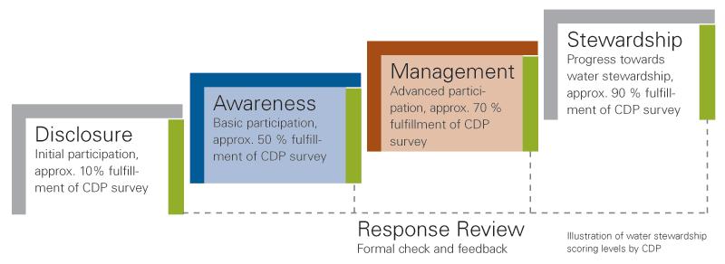 Vorbild für CDP Climate Change ab 2016: Die Scoring-Kategorien des CDP Water Program.