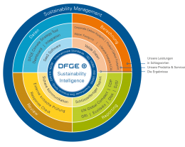 DFGE sustainability intelligence logo