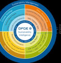 Sustainability Intelligence Cycle
