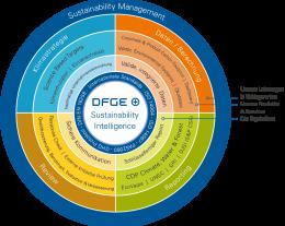 DFGE sustainability intelligence logo