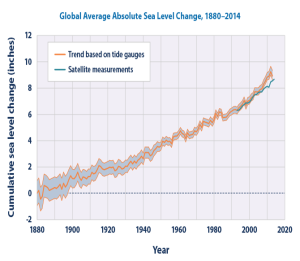 global average absolute sea level change