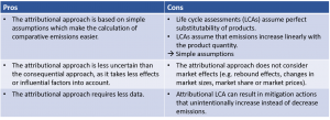 Attributional Approach to disclose avoided emissions