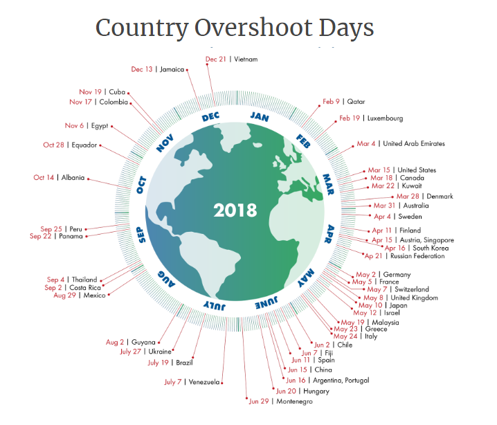 a graphic showing the dates of overshoot days by countries