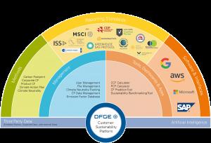 DFGE Customer Sustainability Platform