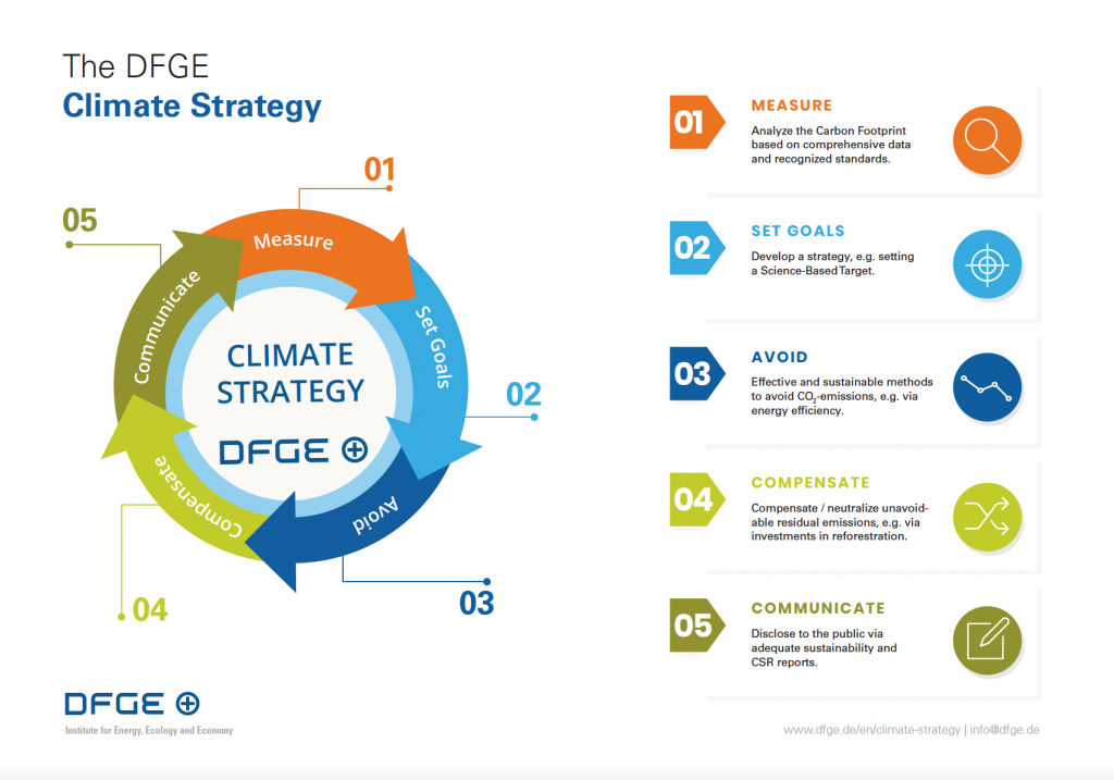 DFGE Climate Strategy Process