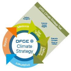 image showing the dfge climate strategy