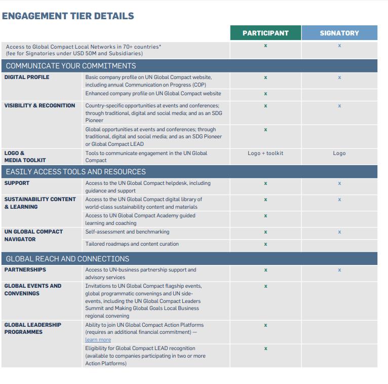 Table describing UNGC Tier options