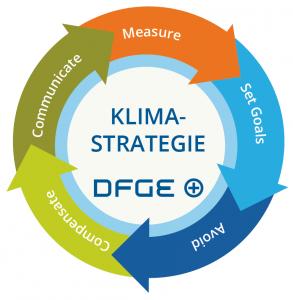 Prozess_Klimastrategie