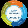 Klimastrategie der DFGE