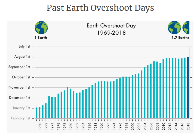 a graphic showing the dates of overshoot days from the past