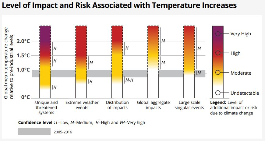 Level of Impact and Risk Associated with Temperature Increases
