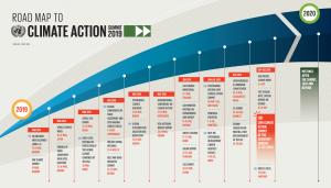 UN Climate Action Summit 2019: