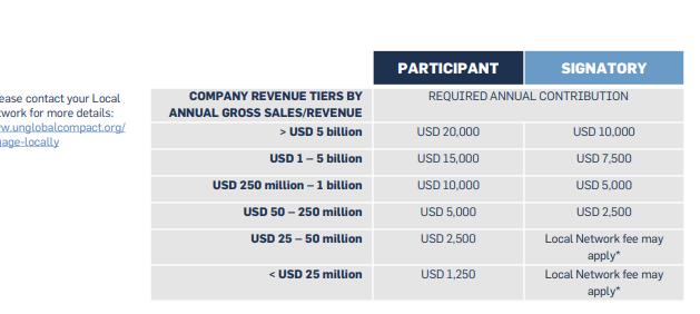 Table describing UNGC Tier contributions
