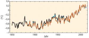 IPCC Climate Change figure